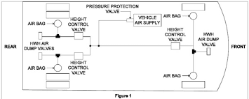 air suspension and hwh explained again note that the hwh air dump valves are plumbed into the system between the height control valves and the suspension air bags