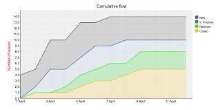 Redmine Charts Plugin Agile Charts Redmineup Help Agile Plugin Documentation