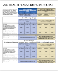 Plan Comparison Chart Health Care Plans Benefits University Of Rochester