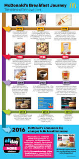 Mcdonalds Breakfast Menu Calories Chart The Full Glorious History Of The Mcdonalds Breakfast Menu