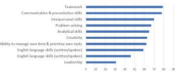 20 Soft Skills Chart Global Skills What Do Employers Want