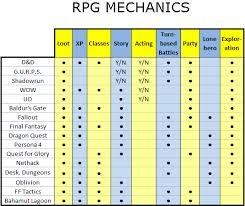 Rpg Stats Chart Rpg Mechanics Game Design And Theory Gamedev Net