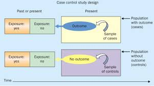 case control studies research in reverse the lancet figure schematic diagram of case control study design