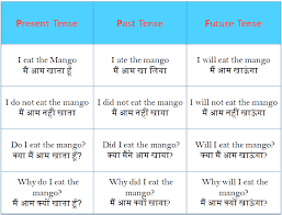 Hindi To English Translation Tense Chart Tenses Rules In Hindi To English Grammars With Examples