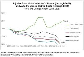 chart 2 collision injuries vs costs