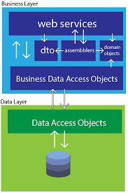 Dto Design Pattern In Java Data Transfer Object Pattern Data Access And Web Service