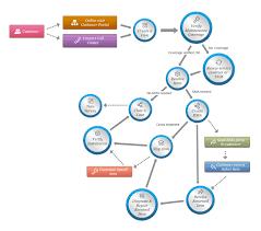 arisity   sap help desk system integrationarisity m cogent helpdesk system workflow diagram