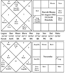 Barack Obama Natal Chart Journal Of Astrology Us Presidential Election Obama Or
