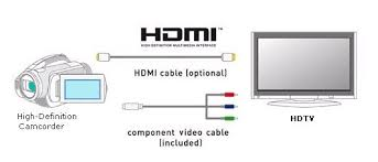 how to hookup camcorder to tv vcr dvd recorder computer however component video is capable of carrying the high definition video where the yellow composite video cable cannot
