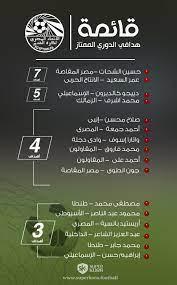 ترتيب هدافي الدوري المصري بعد مباراة الأهلي والإسماعيلي - سوبر كورة