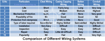 comparison of diffe wiring systems
