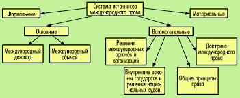 ПРАВОВЕДЕНИЕ Тема  Система источнико вмеждународного права