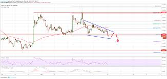 Ripple Xrp Price Remains Vulnerable Below 0 3050