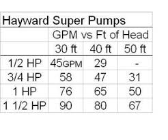 Pool Pump Size Chart How To Size A Pool Pump For Your In Ground Pool Inyopools Com