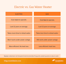 Energy Efficiency Savings Gas Vs Electric Water Heaters