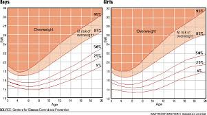 Female Height Age Chart Height Age Chart Bismi Margarethaydon Com