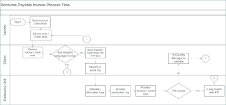 Accounting Flowchart Template Interesting Accounts Receivable Flowchart Flow Chart Bluedasherco