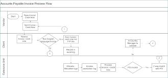 Accounting Flowchart Template Interesting Accounts Receivable Flowchart Flow Chart Bluedasherco