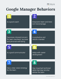 re work guide identify what makes a great manager google manager behaviors 1 is a good coach 2 empowers team and does not micr age 3