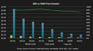 Ssd Chart Why Ssds Are Taking Over In Storage Techproviderzone