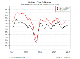 U S Gdp Growth Trails Estimates In Q4 But 1 Year Trend