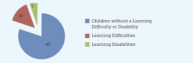 Learning Difficulty Or Disability Parents Guide