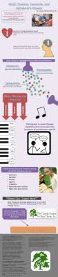 best music therapy ideas music therapy  music therapy and alzheimer s infographic