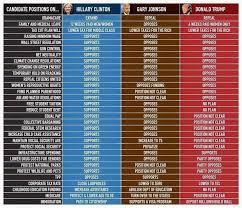 Voting Comparison Chart