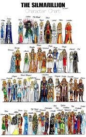 Lord Of The Rings Character Chart Silmarillion Character Chart Ok V3 By Deviant Yochianu In