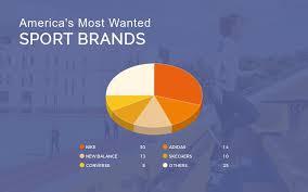 Sports Pie Chart Sports Brand Pie Chart Template Visme