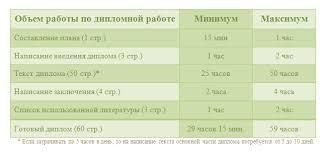 написание диплома Правовые технологии  Таблица хронометража написания диплома