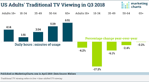 Daily Show Ratings Chart The State Of Traditional Tv Updated With Q3 2018 Data