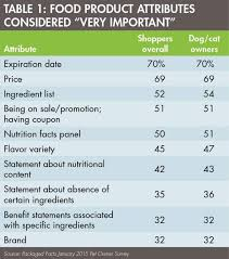 Cat Food Ingredient Comparison Chart Functional Petfood And Treats In A Growing Specialty Market