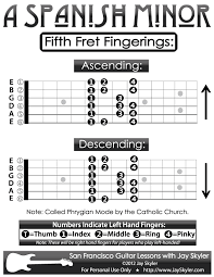 Guitar Scale Finger Chart Guitar Fingering Chart A Spanish Minor Scale 5th Fret