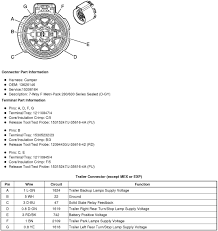 2011 gmc trailer diagram for the 7 pin round plug lights brakes