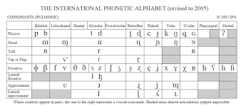 The phonetic alphabet used for confirming spelling and words is quite different and far more complicated to the phonetic alphabet used to confirm pronunciation and word sounds , used by used by linguists, speech therapists, and language teachers, etc. International Phonetic Alphabet Sounds Symbols Education Teaching Class Study Com