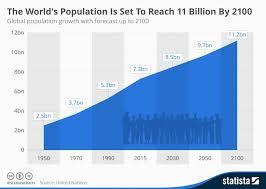 World Population Day Sadhgurus Speech