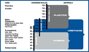 Urethane Hardness Chart Pco Urethane Urethane 101 Durometer