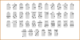 C Ukulele Chord Chart 5 Ukulele Chord Chart Pdf If You Like What You See Here