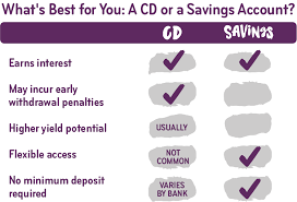 Bank Account Comparison Chart Cd Vs Savings Which One Is Best For You Ally