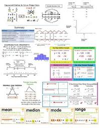 6th Grade Mathematics Chart Staar Reference Chart 6th Grade Math Teks Cheat Sheet