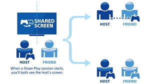 how to game share and share play on ps4