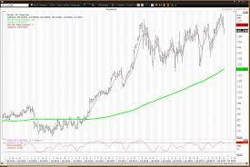 Deere Stock Chart How To Trade Earnings Volatility For Deere Stock