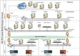 servo motor control system block diagram images oil and gas pipeline diagram additionally servo motor wiring diagram
