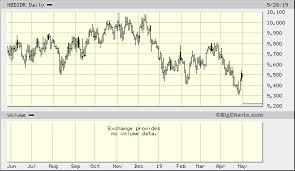 Dollar To Rupiah Chart New Zealand Dollar Indonesian Rupiah Nzdidr Advanced Chart