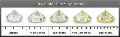 Gsi Diamond Grading Chart How Are Diamond Colors Evaluated By Gia Quora