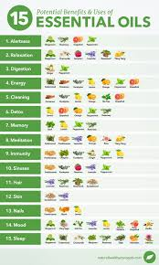 Essential Oils Uses Chart 28 Complete Essential Oil Blending Factor Chart