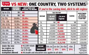 old or new tax regime to choose with