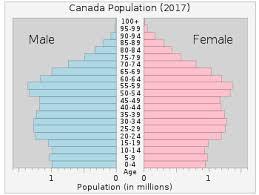 Canada Population Growth Chart Demographics Of Canada Wikipedia