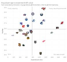 Nhl Draft Pick Value Chart How The Red Wings Can Maximize Their Draft Picks The Athletic